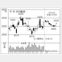 マキタの株価チャート(C)日刊ゲンダイ