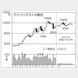 「アドバンテスト」の株価チャート(C)日刊ゲンダイ