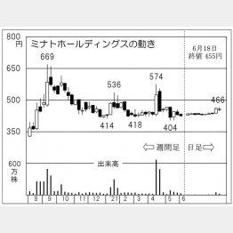「ミナトホールディングス」の株価チャート(C)日刊ゲンダイ