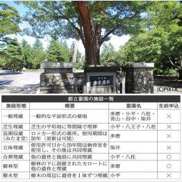 都立霊園の施設一覧(C)日刊ゲンダイ