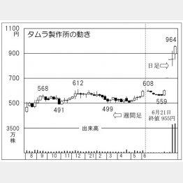 「タムラ製作所」の株価チャート(C)日刊ゲンダイ