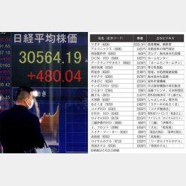 3万円台回復は遠くない(C)日刊ゲンダイ