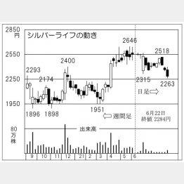 「シルバーライフ」の株価チャート(C)日刊ゲンダイ