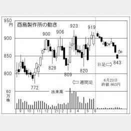 酉島製作所の株価チャート(C)日刊ゲンダイ