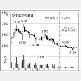「多木化学」の株価チャート(C)日刊ゲンダイ