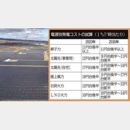 太陽光が初めて最安値(=右表、左は、福島県相馬市の太陽光発電所=共同)