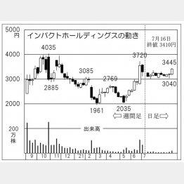 「インパクトホールディングス」の株価チャート(C)日刊ゲンダイ