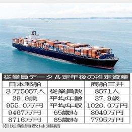 日本郵船✕商船三井(C)日刊ゲンダイ