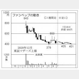 ファンペップの株価チャート(C)日刊ゲンダイ