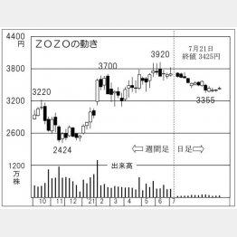 ZOZOの株価チャート(C)日刊ゲンダイ