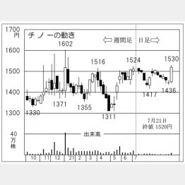 「チノー」の株価チャート(C)日刊ゲンダイ