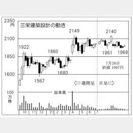 「三栄建築設計」の株価チャート(C)日刊ゲンダイ