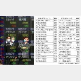 市場は活気づいてきた(C)日刊ゲンダイ