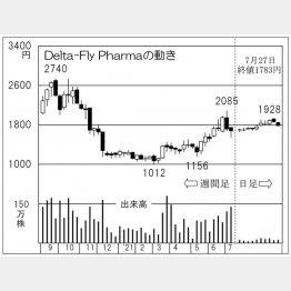 「Delta-Fly Pharma」の株価チャート(C)日刊ゲンダイ