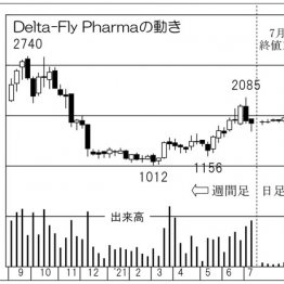 「Delta-Fly Pharma」ペプチドをテーマに医薬品を開発、上場来高値更新も