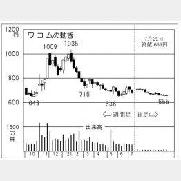 「ワコム」の株価チャート(C)日刊ゲンダイ
