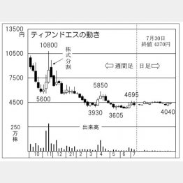 「ティアンドエス」の株価チャート(C)日刊ゲンダイ