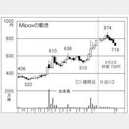 「Mipox」の株価チャート(C)日刊ゲンダイ