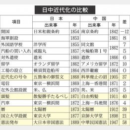 資料① 日本近代化の比較(C)日刊ゲンダイ