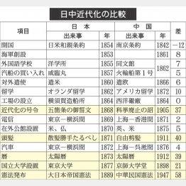 日本の近代化が早かった?中国の「洋務運動」と日本の「明治維新」を徹底比較