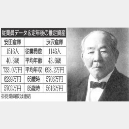 約500社の設立に関わった渋沢栄一(C)共同通信社