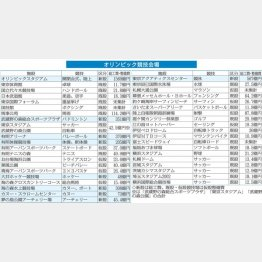 オリンピック競技会場(C)日刊ゲンダイ