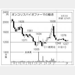 「オンコリスバイオファーマ」の株価チャート(C)日刊ゲンダイ