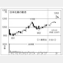 日本化薬の株価チャート(C)日刊ゲンダイ