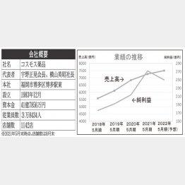 会社概要と業績推移(C)日刊ゲンダイ