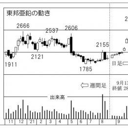 「東邦亜鉛」の株価チャート