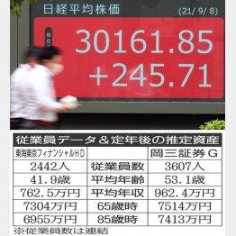東海東京フィナンシャルHD×岡三証券G(C)日刊ゲンダイ