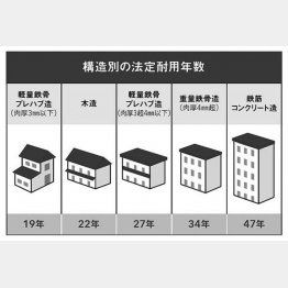 構造別の法定耐用年数