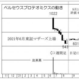 「ペルセウスプロテオミクス」6月上場の創薬、株価1000円台回復に期待