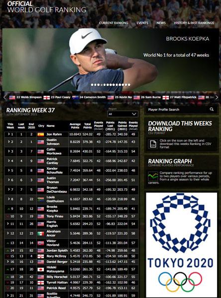 トップ100に日本選手はたった3人(ワールドゴルフランキング公式HPから)
