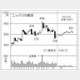 ニッパツの株価チャート(C)日刊ゲンダイ