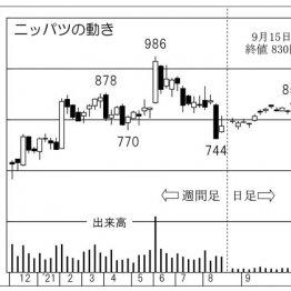 ニッパツの株価チャート