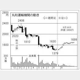 「丸和運輸機関」の株価チャート(C)日刊ゲンダイ