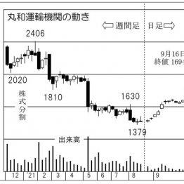 「丸和運輸機関」の株価チャート