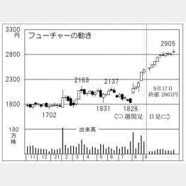 「フューチャー」の株価チャート(C)日刊ゲンダイ
