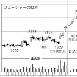 「フューチャー」の株価チャート