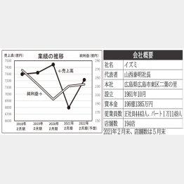 業績推移と会社概要(C)日刊ゲンダイ