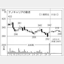 「ナノキャリア」の株価チャート(C)日刊ゲンダイ