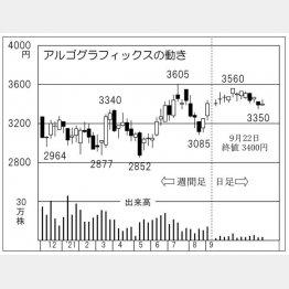 「アルゴグラフィックス」の株価チャート(C)日刊ゲンダイ