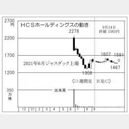 「HCSホールディングス」の株価チャート(C)日刊ゲンダイ