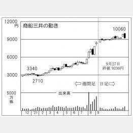 「商船三井」の株価チャート(C)日刊ゲンダイ