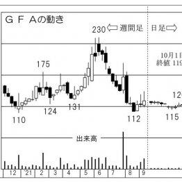 出遅れアフターコロナ銘柄「GFA」爆発的な収益増加に期待
