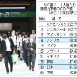 日本の豊かさはどこへ? もはや「ナンバーワン」になれる可能性は消失した