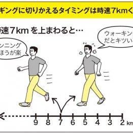 ウオーキングをジョギングに変えるコツ 早歩きの時速を7キロまで上げてみる