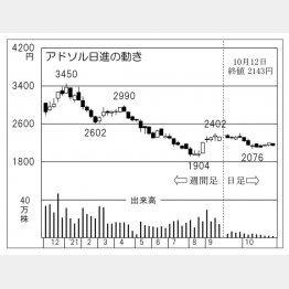 「アドソル日進」の株価チャート(C)日刊ゲンダイ