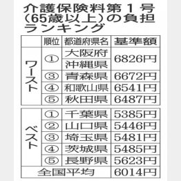 介護保険料第1号(65歳以上)の負担ランキング(C)日刊ゲンダイ